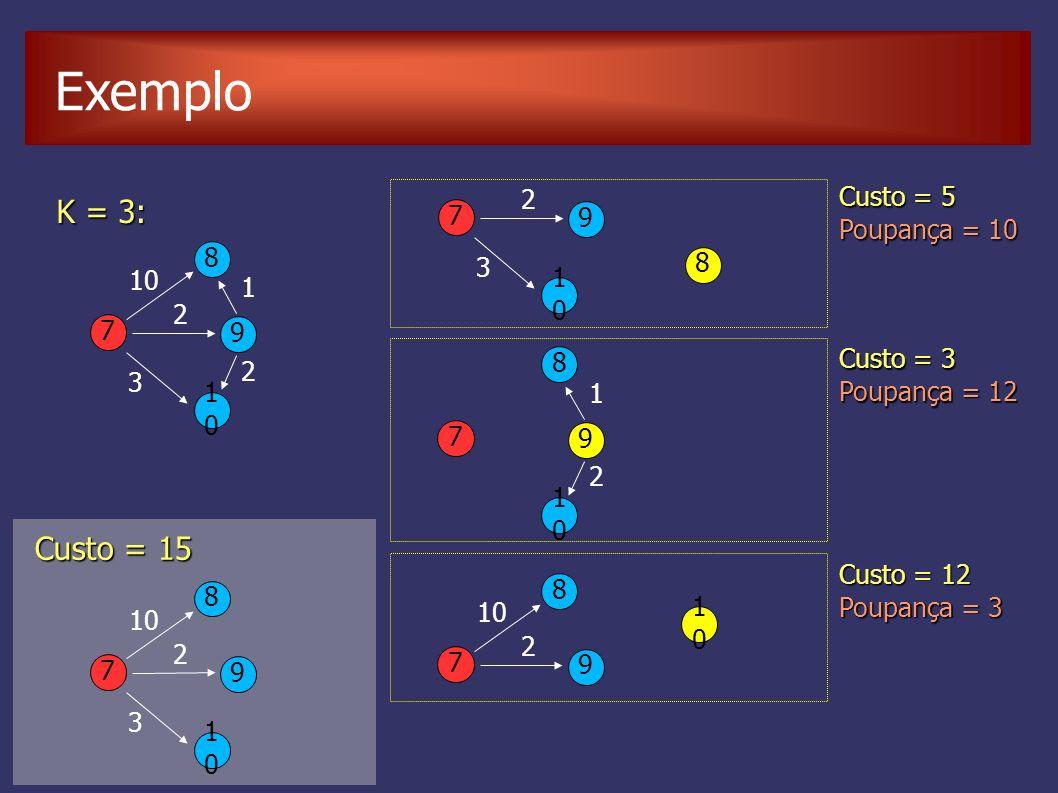 K = 3: Custo = 5 Poupança = 10 Custo = 3 Poupança = 12 7 8 9 1010 10 2 2 3 1 7 8 9 1010 2 3 Custo = 15 7 8 9 1010 2 3 7 8 9 1010 2 1 7 8 9 1010 10 2 C