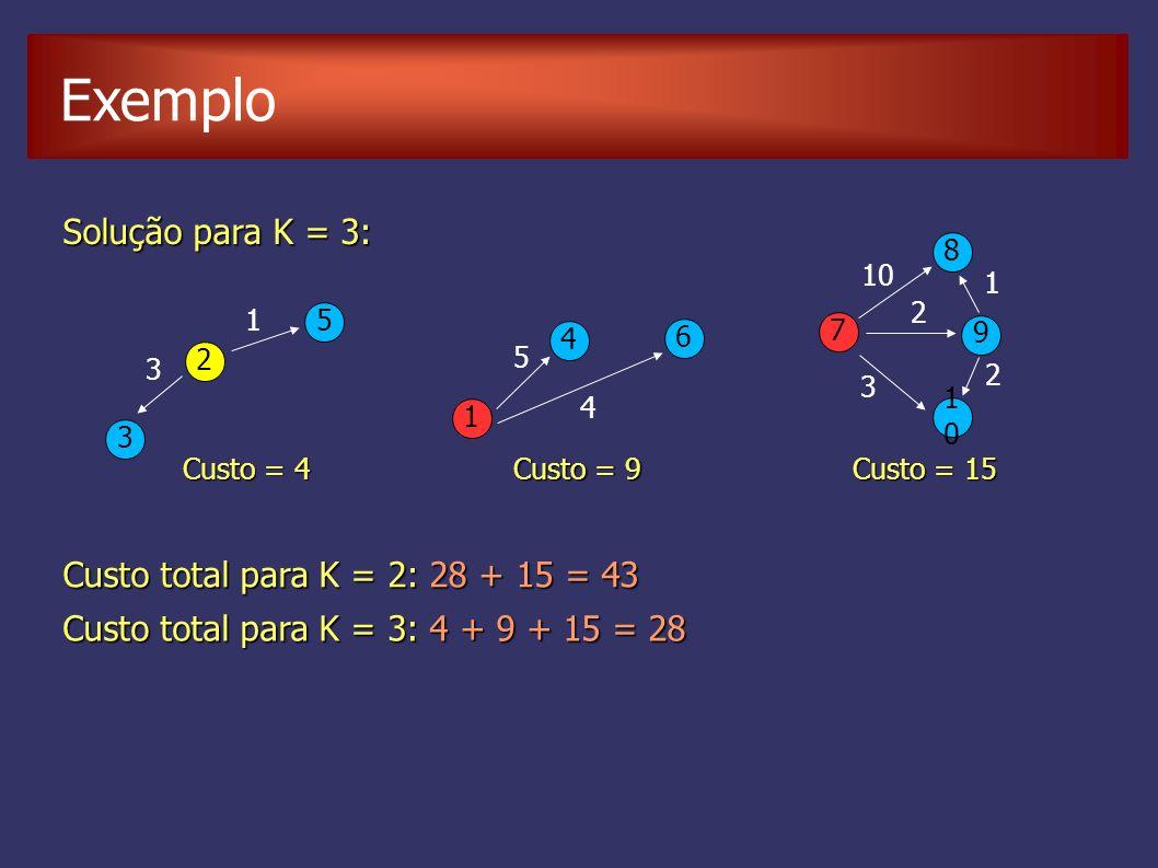 Solução para K = 3: 7 8 9 1010 10 2 2 3 1 1 2 5 4 3 6 3 1 5 4 Custo total para K = 2: 28 + 15 = 43 Custo = 4 Custo = 9 Custo = 15 Custo total para K =