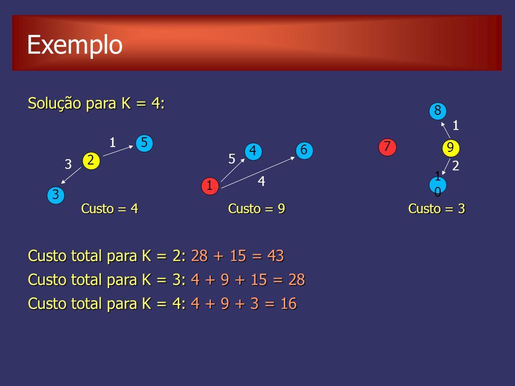 Solução para K = 4: 1 2 5 4 3 6 3 1 5 4 Custo total para K = 2: 28 + 15 = 43 Custo = 4 Custo = 9 Custo total para K = 3: 4 + 9 + 15 = 28 7 8 9 1010 2 1 Custo = 3 Custo total para K = 4: 4 + 9 + 3 = 16 Exemplo