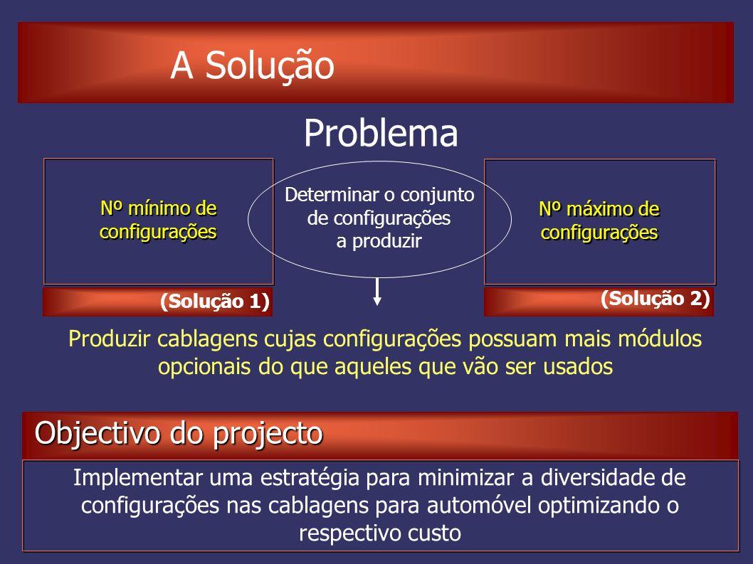 A Solução Problema Nº máximo de configurações Nº mínimo de configurações Determinar o conjunto de configurações a produzir (Solução 1) (Solução 2) Produzir cablagens cujas configurações possuam mais módulos opcionais do que aqueles que vão ser usados Implementar uma estratégia para minimizar a diversidade de configurações nas cablagens para automóvel optimizando o respectivo custo Objectivo do projecto