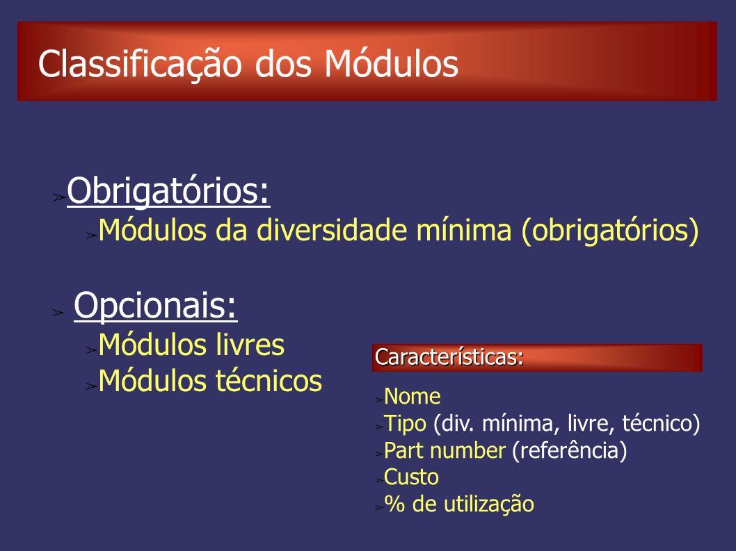 Classificação dos Módulos Obrigatórios: Módulos da diversidade mínima (obrigatórios) Opcionais: Módulos livres Módulos técnicos Nome Tipo (div.