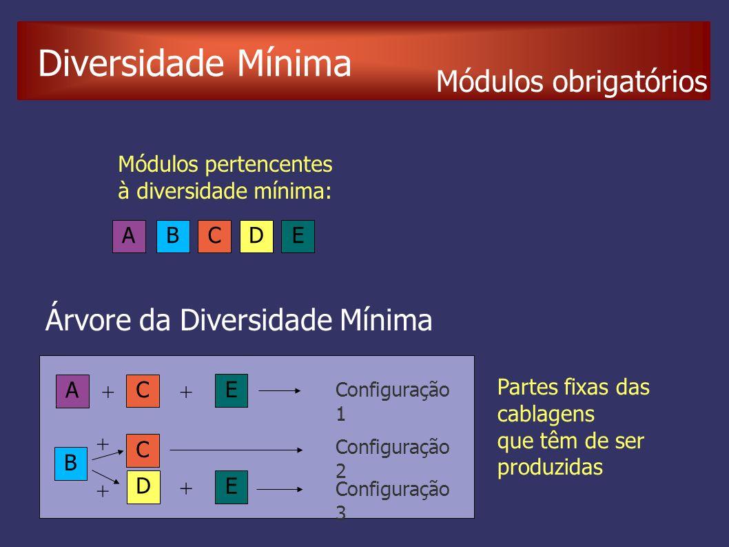 Diversidade Mínima Árvore da Diversidade Mínima ABCDE Módulos pertencentes à diversidade mínima: A B C C D E E Configuração 1 Configuração 2 Configuração 3 Partes fixas das cablagens que têm de ser produzidas + + + + + Módulos obrigatórios
