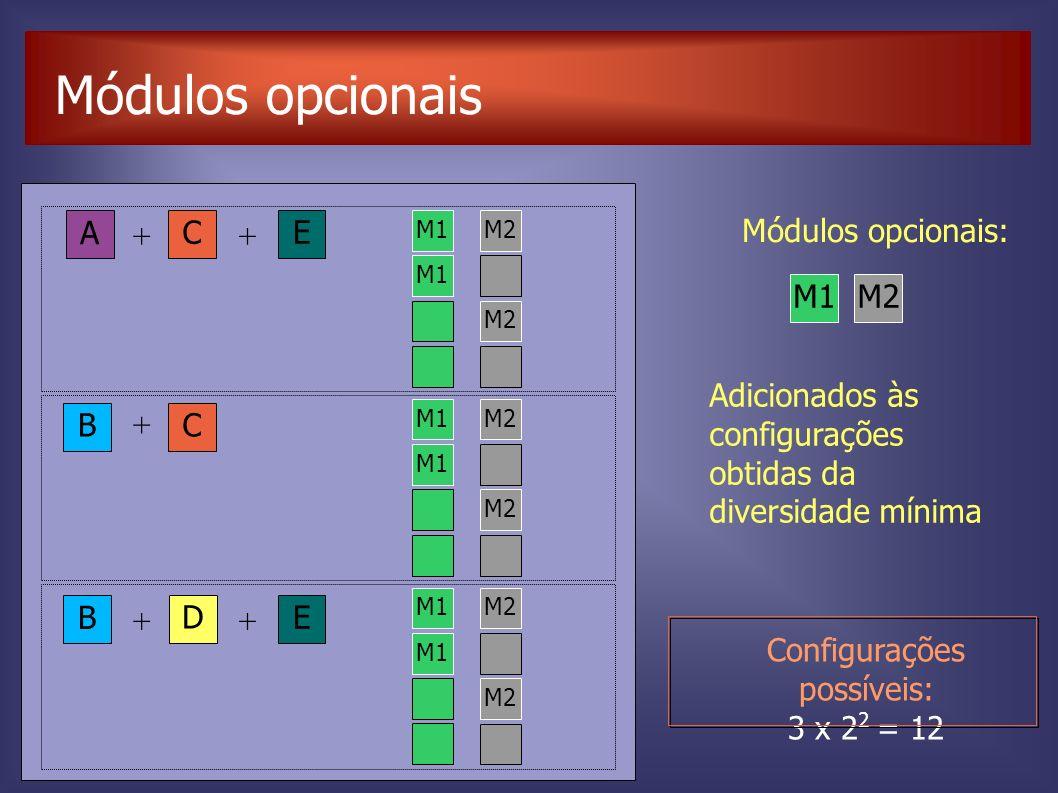 Módulos opcionais Adicionados às configurações obtidas da diversidade mínima D E B ++ BC + A C E ++ M1M2 Módulos opcionais: M1 M2 M1 M2 M1M2 M1 M2 M1M