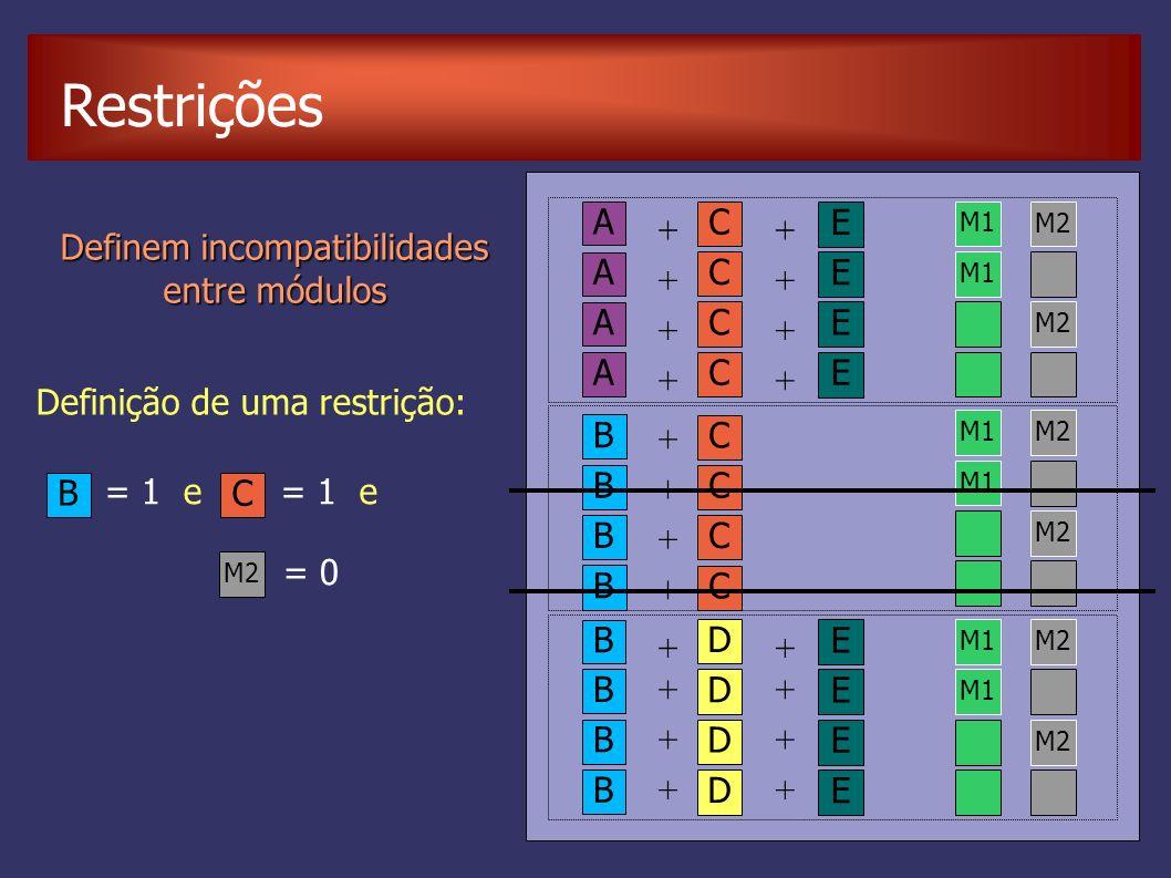 Restrições Definição de uma restrição: Definem incompatibilidades entre módulos D E B ++ B + A C E ++ M1 M2 M1 M2 M1M2 M1 M2 M1M2 M1 M2 A C E ++ A C E ++ A C E ++ C B + C B + C B + C D E B ++ D E B ++ D E B ++ B = 1 e C M2 = 1 e = 0