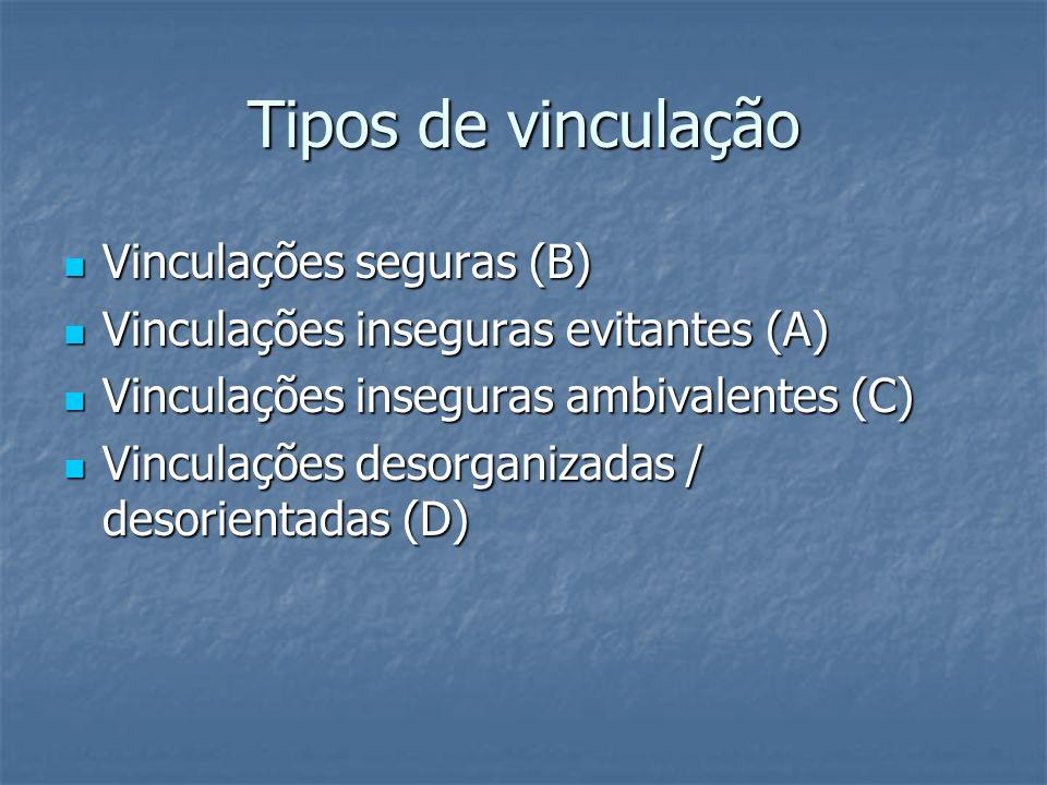 Tipos de vinculação Vinculações seguras (B) Vinculações seguras (B) Vinculações inseguras evitantes (A) Vinculações inseguras evitantes (A) Vinculações inseguras ambivalentes (C) Vinculações inseguras ambivalentes (C) Vinculações desorganizadas / desorientadas (D) Vinculações desorganizadas / desorientadas (D)