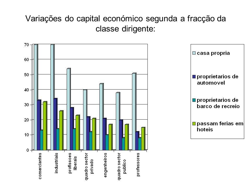 Variações do capital económico segunda a fracção da classe dirigente: