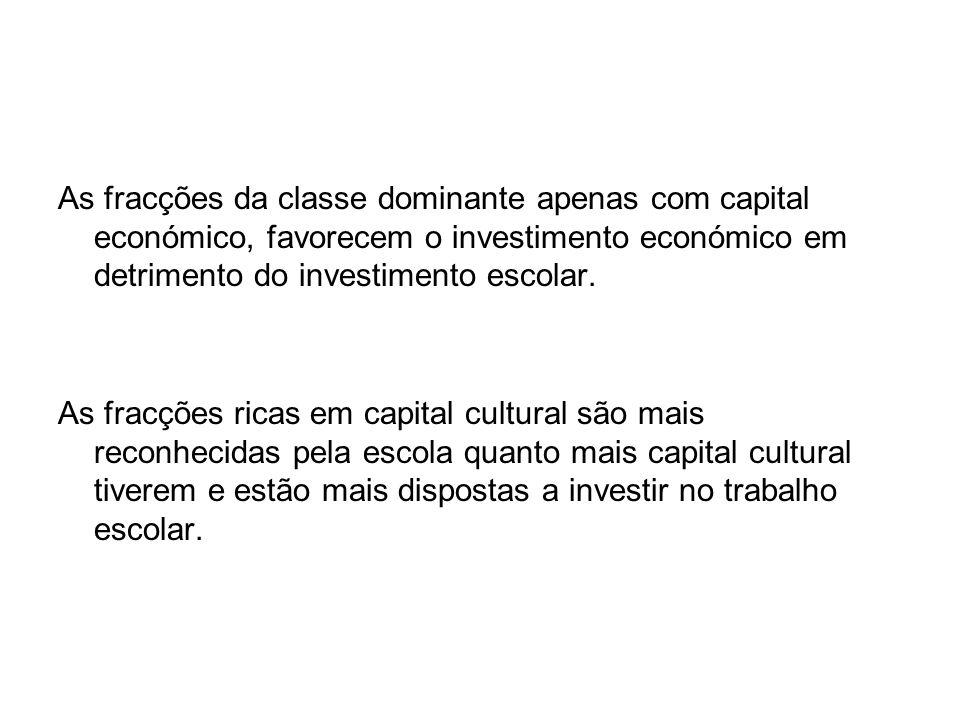 As fracções da classe dominante apenas com capital económico, favorecem o investimento económico em detrimento do investimento escolar. As fracções ri