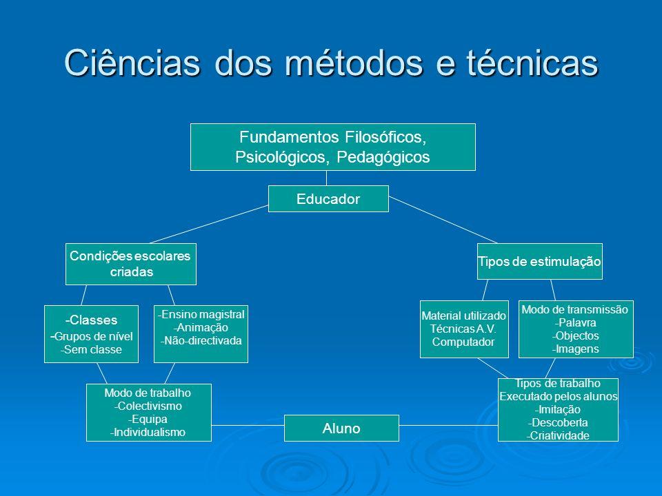 Ciências dos métodos e técnicas Fundamentos Filosóficos, Psicológicos, Pedagógicos Educador Condições escolares criadas Tipos de estimulação -Classes - Grupos de nível -Sem classe -Ensino magistral -Animação -Não-directivada Modo de trabalho -Colectivismo -Equipa -Individualismo Aluno Modo de transmissão -Palavra -Objectos -Imagens Material utilizado Técnicas A.V.