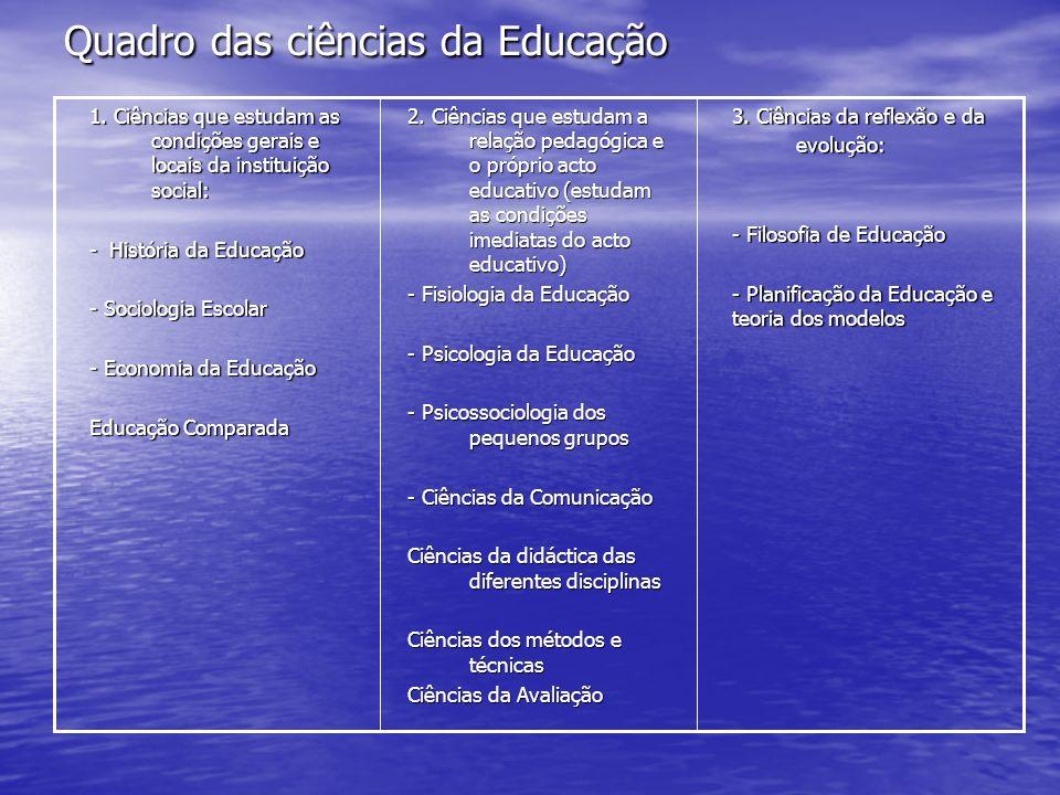 Quadro das ciências da Educação 3. Ciências da reflexão e da evolução: evolução: - Filosofia de Educação - Planificação da Educação e teoria dos model