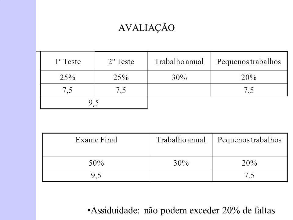 AVALIAÇÃO 1º Teste2º TesteTrabalho anualPequenos trabalhos 25% 30%20% 7,5 9,5 Exame FinalTrabalho anualPequenos trabalhos 50%30%20% 9,57,5 Assiduidade: não podem exceder 20% de faltas