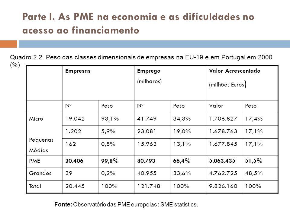 Parte I. As PME na economia e as dificuldades no acesso ao financiamento EmpresasEmprego (milhares) Valor Acrescentado (milhões Euros ) NºPesoNºPesoVa