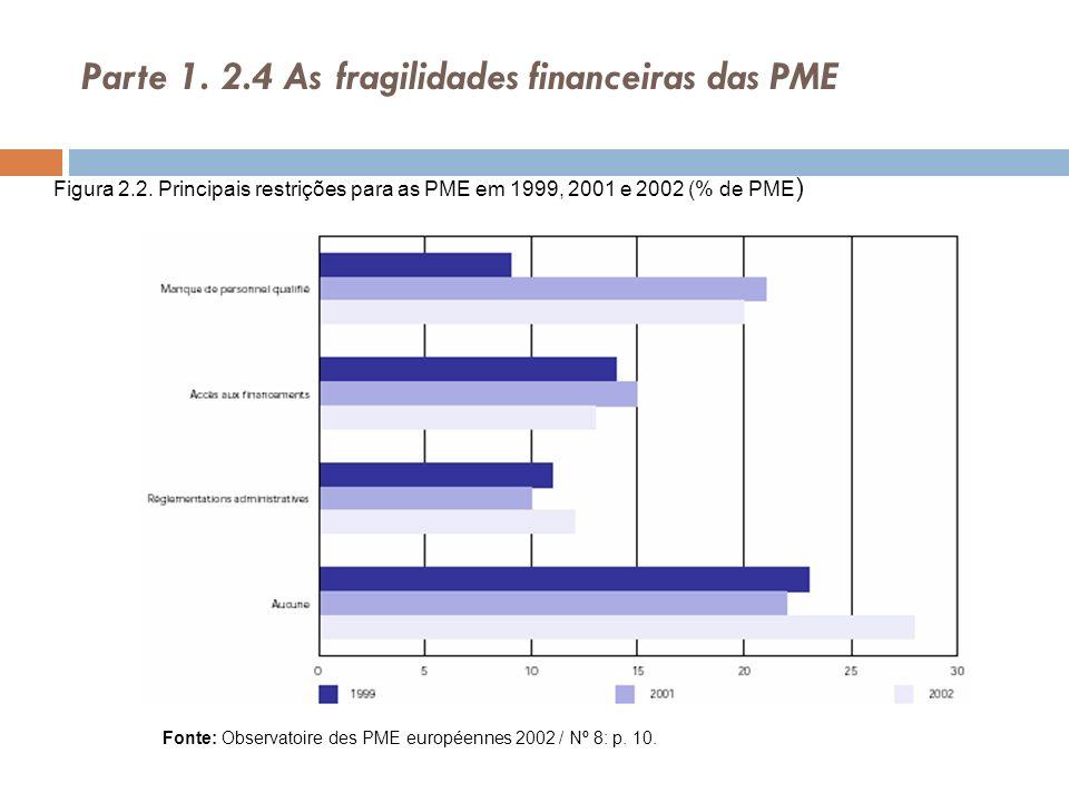 Parte 1. 2.4 As fragilidades financeiras das PME Figura 2.2. Principais restrições para as PME em 1999, 2001 e 2002 (% de PME ) Fonte: Observatoire de