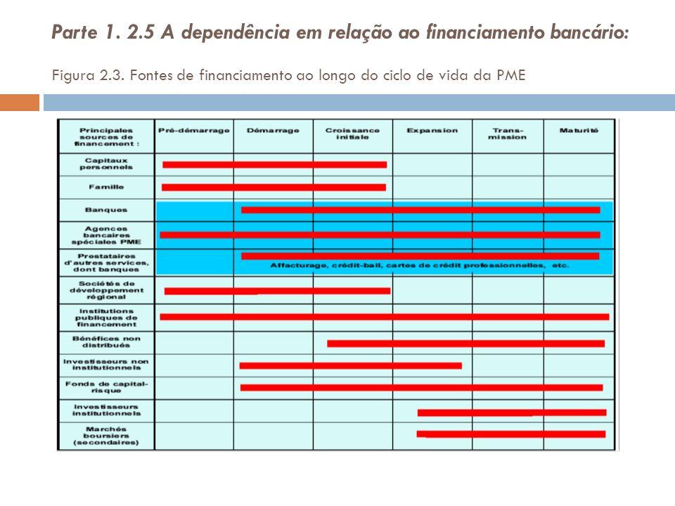 Parte 1. 2.5 A dependência em relação ao financiamento bancário: Figura 2.3. Fontes de financiamento ao longo do ciclo de vida da PME