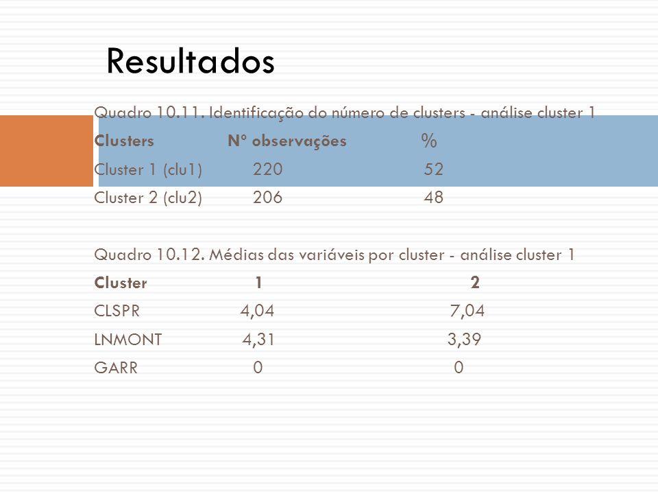 Quadro 10.11. Identificação do número de clusters - análise cluster 1 Clusters Nº observações % Cluster 1 (clu1) 220 52 Cluster 2 (clu2) 206 48 Quadro