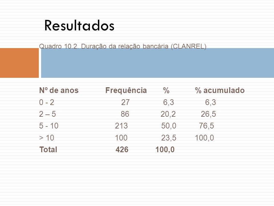 Quadro 10.2. Duração da relação bancária (CLANREL) Nº de anos Frequência % % acumulado 0 - 2 27 6,3 6,3 2 – 5 86 20,2 26,5 5 - 10 213 50,0 76,5 > 10 1