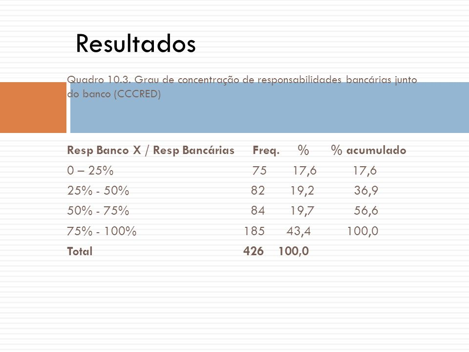 Quadro 10.3. Grau de concentração de responsabilidades bancárias junto do banco (CCCRED) Resp Banco X / Resp Bancárias Freq. % % acumulado 0 – 25% 75