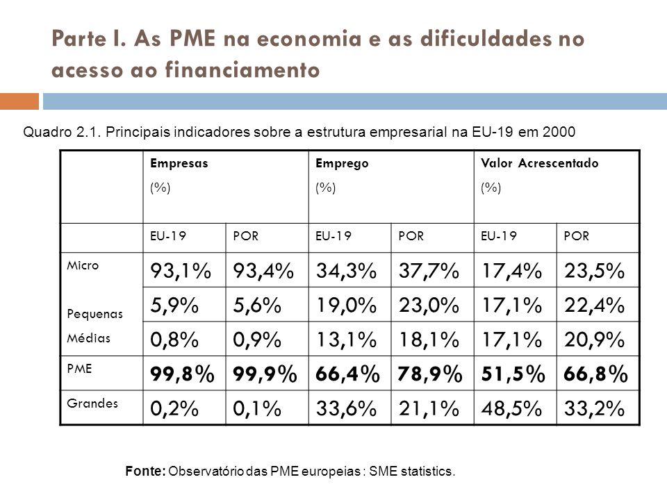 Parte I. As PME na economia e as dificuldades no acesso ao financiamento Empresas (%) Emprego (%) Valor Acrescentado (%) EU-19POREU-19POREU-19POR Micr