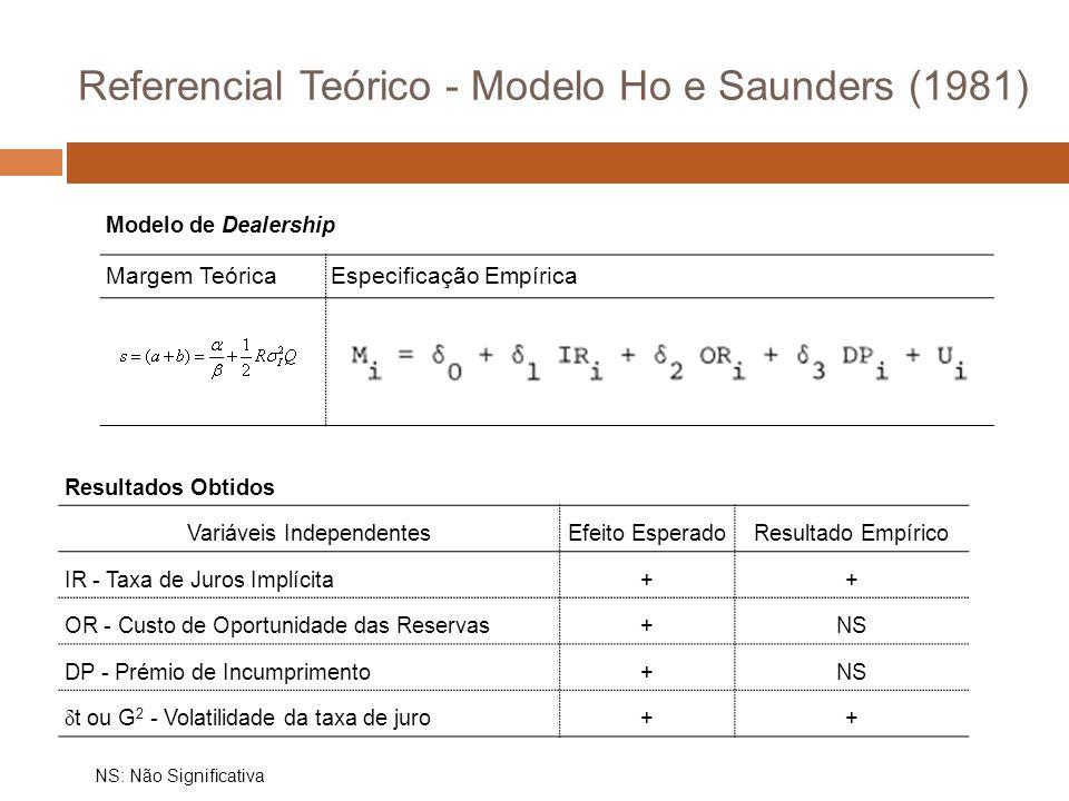 Modelo de Dealership Margem TeóricaEspecificação Empírica Resultados Obtidos Variáveis IndependentesEfeito EsperadoResultado Empírico IR - Taxa de Juros Implícita++ OR - Custo de Oportunidade das Reservas+NS DP - Prémio de Incumprimento+NS δ t ou G 2 - Volatilidade da taxa de juro++ NS: Não Significativa Referencial Teórico - Modelo Ho e Saunders (1981)