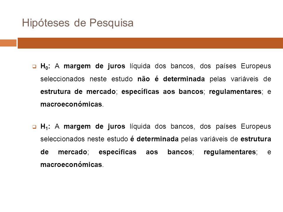 Hipóteses de Pesquisa H 0 : A margem de juros líquida dos bancos, dos países Europeus seleccionados neste estudo não é determinada pelas variáveis de estrutura de mercado; específicas aos bancos; regulamentares; e macroeconómicas.