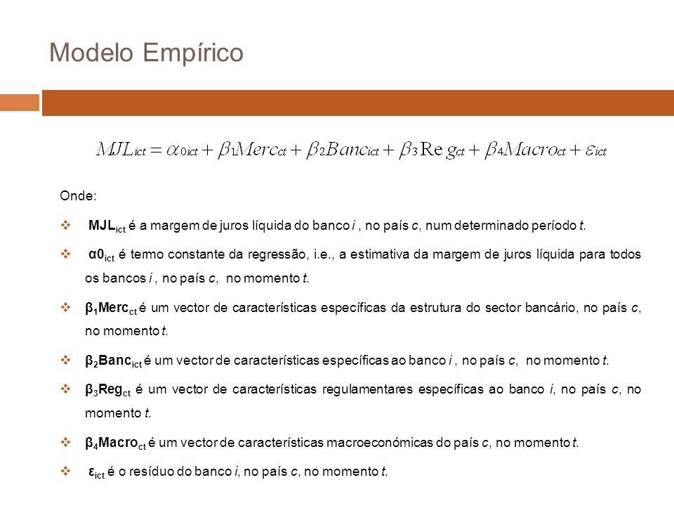 Modelo Empírico Onde: MJL ict é a margem de juros líquida do banco i, no país c, num determinado período t.