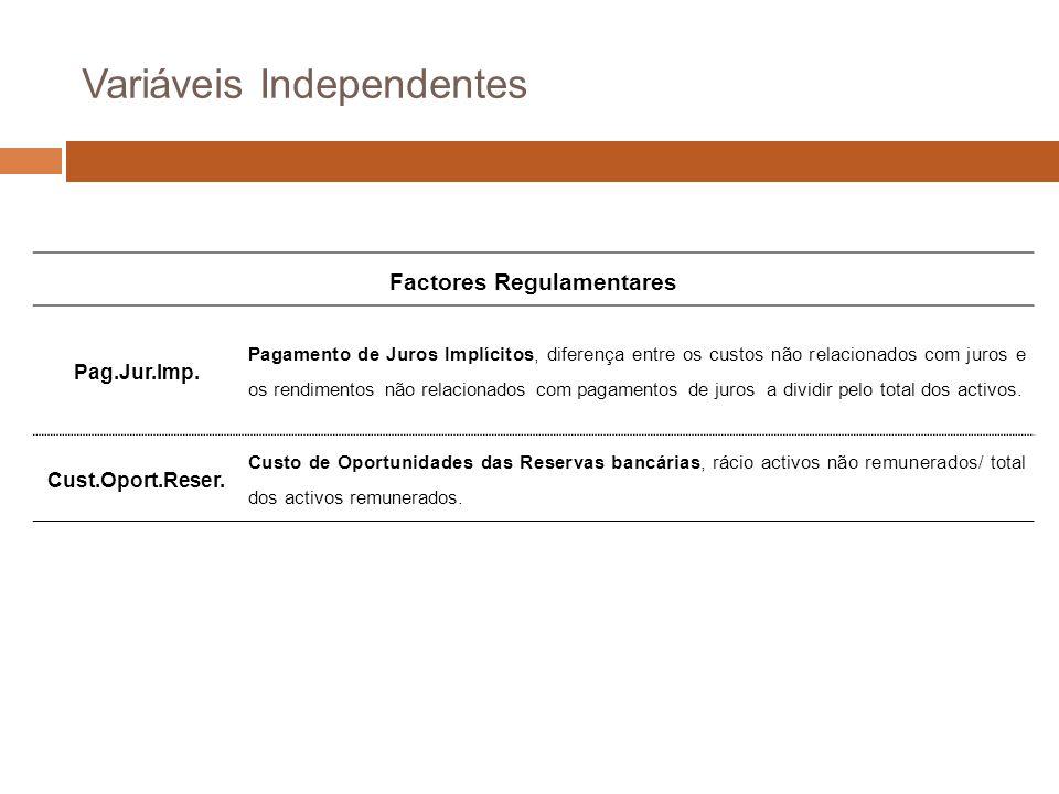 Variáveis Independentes Factores Regulamentares Pag.Jur.Imp.