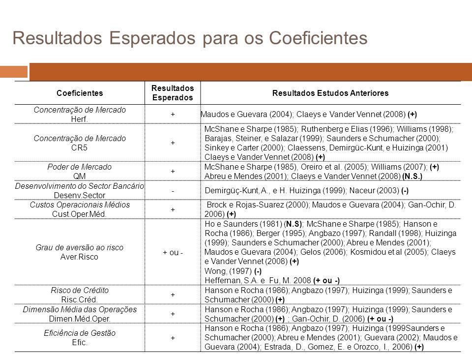 Resultados Esperados para os Coeficientes Coeficientes Resultados Esperados Resultados Estudos Anteriores Concentração de Mercado Herf.