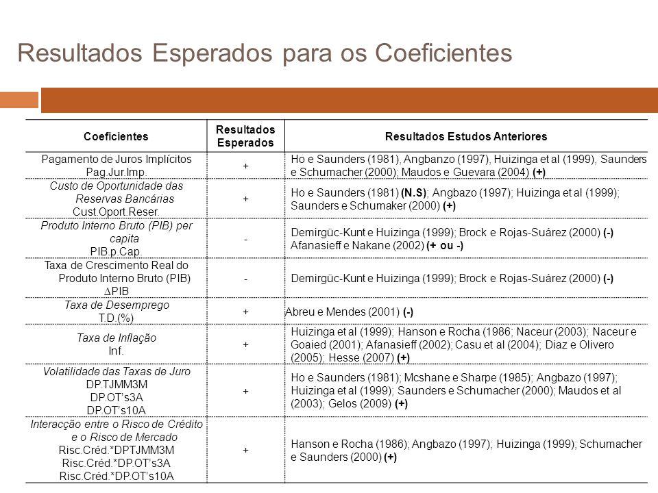 Resultados Esperados para os Coeficientes Coeficientes Resultados Esperados Resultados Estudos Anteriores Pagamento de Juros Implícitos Pag.Jur.Imp.