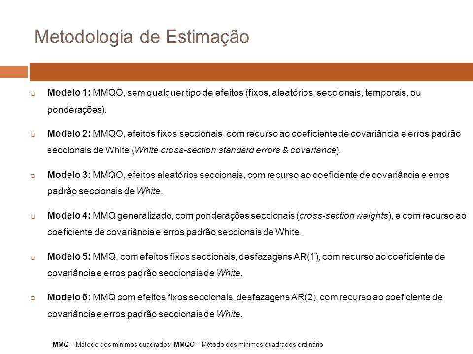 Metodologia de Estimação Modelo 1: MMQO, sem qualquer tipo de efeitos (fixos, aleatórios, seccionais, temporais, ou ponderações).