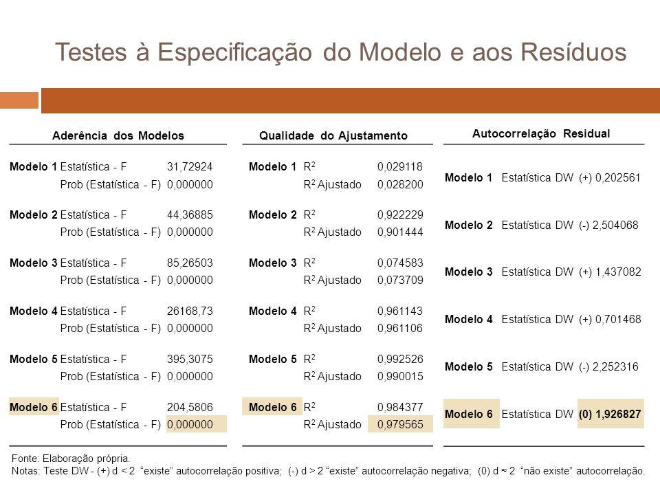 Testes à Especificação do Modelo e aos Resíduos Modelo 1R2R2 0,029118 R 2 Ajustado0,028200 Modelo 2R2R2 0,922229 R 2 Ajustado0,901444 Modelo 3R2R2 0,074583 R 2 Ajustado0,073709 Modelo 4R2R2 0,961143 R 2 Ajustado0,961106 Modelo 5R2R2 0,992526 R 2 Ajustado0,990015 Modelo 6R2R2 0,984377 R 2 Ajustado0,979565 Qualidade do Ajustamento Modelo 1Estatística - F31,72924 Prob (Estatística - F)0,000000 Modelo 2Estatística - F44,36885 Prob (Estatística - F)0,000000 Modelo 3Estatística - F85,26503 Prob (Estatística - F)0,000000 Modelo 4Estatística - F26168,73 Prob (Estatística - F)0,000000 Modelo 5Estatística - F395,3075 Prob (Estatística - F)0,000000 Modelo 6Estatística - F204,5806 Prob (Estatística - F)0,000000 Fonte: Elaboração própria.