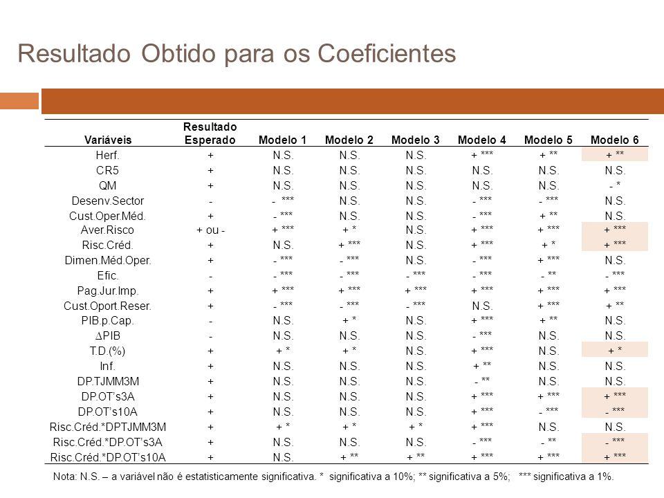 Resultado Obtido para os Coeficientes Variáveis Resultado EsperadoModelo 1 Modelo 2 Modelo 3Modelo 4Modelo 5Modelo 6 Herf.+N.S.