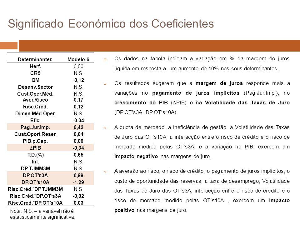 Significado Económico dos Coeficientes Determinantes Modelo 6 Herf.0,00 CR5N.S.