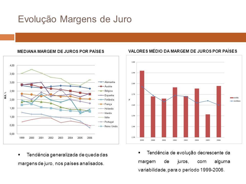 Evolução Margens de Juro MEDIANA MARGEM DE JUROS POR PAÍSES Tendência generalizada de queda das margens de juro, nos países analisados.