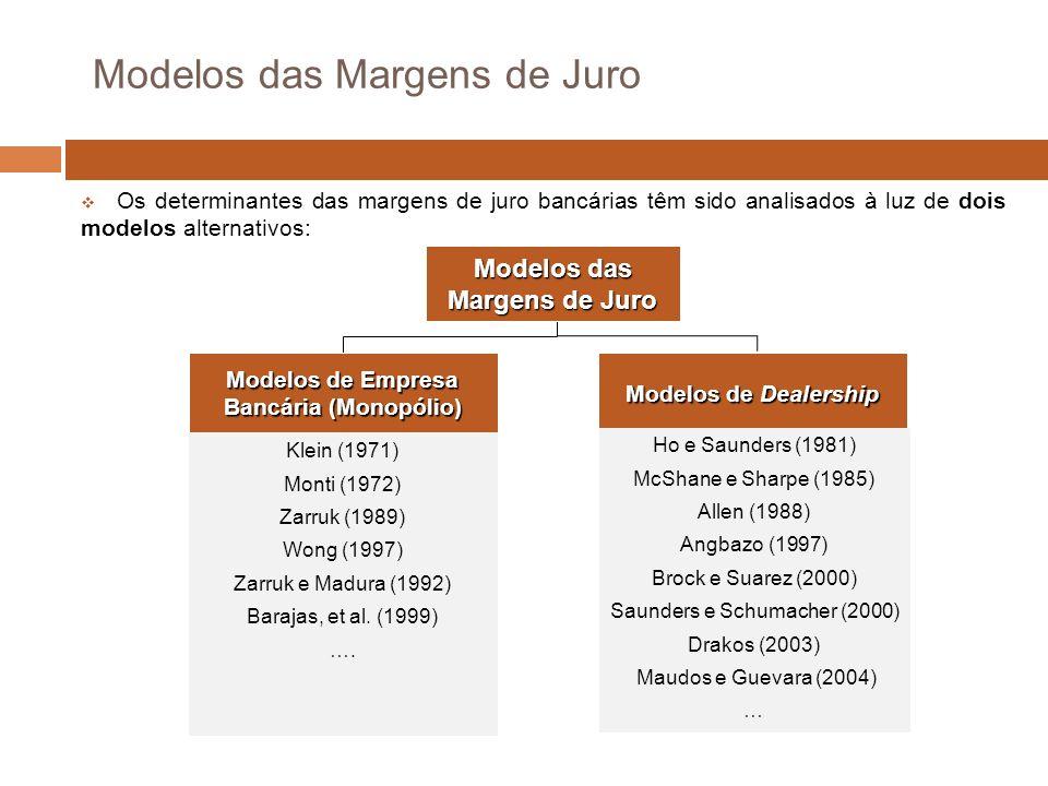 Modelos das Margens de Juro Modelos de Empresa Bancária (Monopólio) Modelos de Dealership Modelos das Margens de Juro Klein (1971) Monti (1972) Zarruk (1989) Wong (1997) Zarruk e Madura (1992) Barajas, et al.