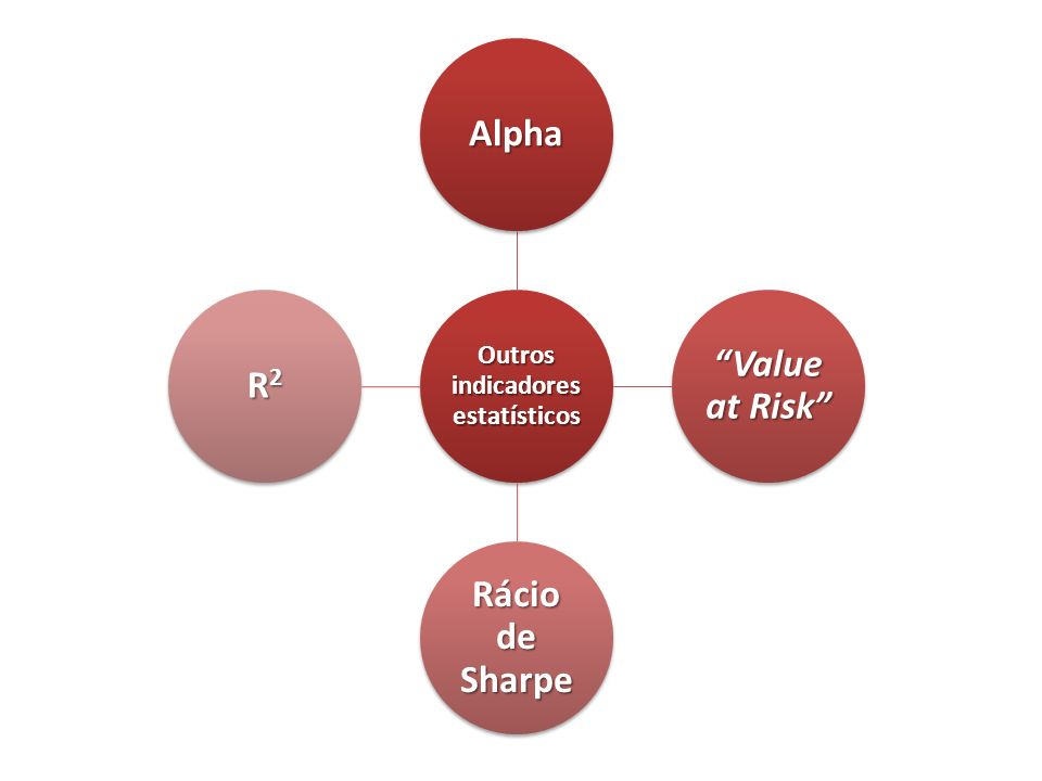 Outros indicadores estatísticos Alpha Value at Risk Rácio de Sharpe R2R2R2R2