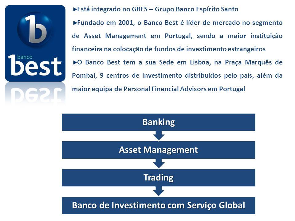 Está integrado no GBES – Grupo Banco Espírito Santo Fundado em 2001, o Banco Best é líder de mercado no segmento de Asset Management em Portugal, sendo a maior instituição financeira na colocação de fundos de investimento estrangeiros O Banco Best tem a sua Sede em Lisboa, na Praça Marquês de Pombal, 9 centros de investimento distribuídos pelo país, além da maior equipa de Personal Financial Advisors em Portugal Banco de Investimento com Serviço Global Trading Asset Management Banking