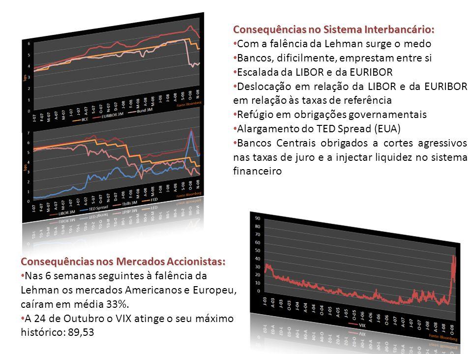 Consequências no Sistema Interbancário: Com a falência da Lehman surge o medo Bancos, dificilmente, emprestam entre si Escalada da LIBOR e da EURIBOR Deslocação em relação da LIBOR e da EURIBOR em relação às taxas de referência Refúgio em obrigações governamentais Alargamento do TED Spread (EUA) Bancos Centrais obrigados a cortes agressivos nas taxas de juro e a injectar liquidez no sistema financeiro Consequências nos Mercados Accionistas: Nas 6 semanas seguintes à falência da Lehman os mercados Americanos e Europeu, caíram em média 33%.