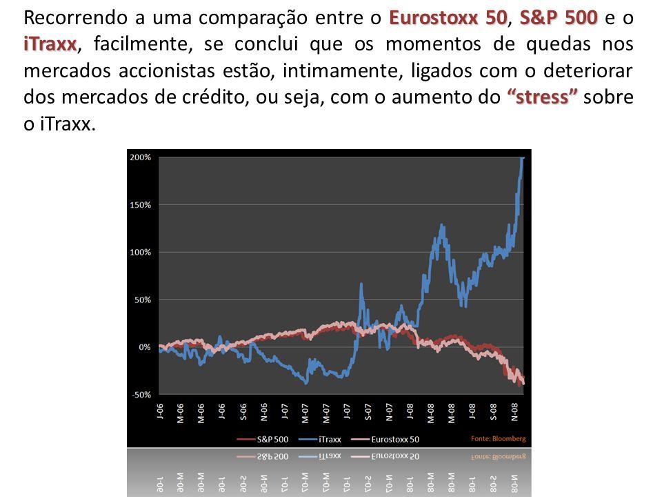 Eurostoxx 50S&P 500 iTraxx stress Recorrendo a uma comparação entre o Eurostoxx 50, S&P 500 e o iTraxx, facilmente, se conclui que os momentos de quedas nos mercados accionistas estão, intimamente, ligados com o deteriorar dos mercados de crédito, ou seja, com o aumento do stress sobre o iTraxx.