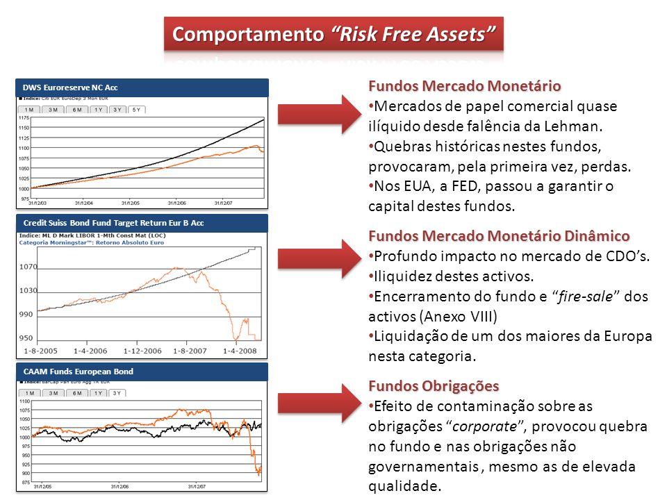 DWS Euroreserve NC Acc Credit Suiss Bond Fund Target Return Eur B Acc CAAM Funds European Bond Fundos Mercado Monetário Mercados de papel comercial quase ilíquido desde falência da Lehman.