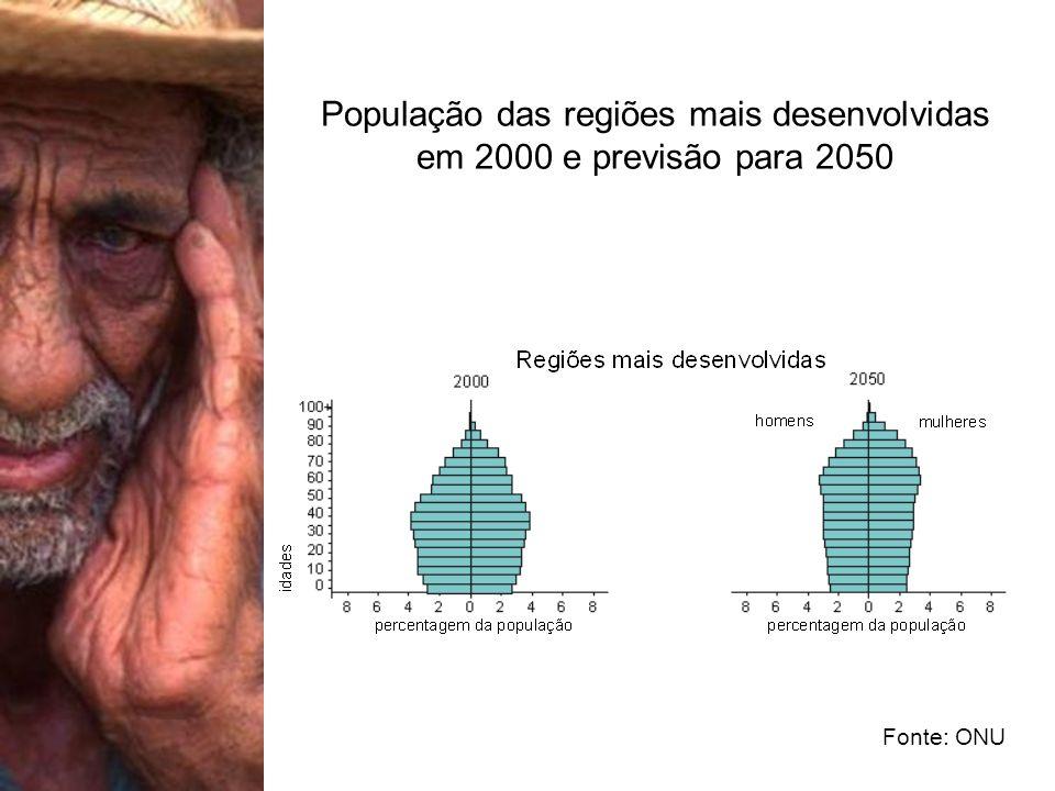 População das regiões mais desenvolvidas em 2000 e previsão para 2050 Fonte: ONU