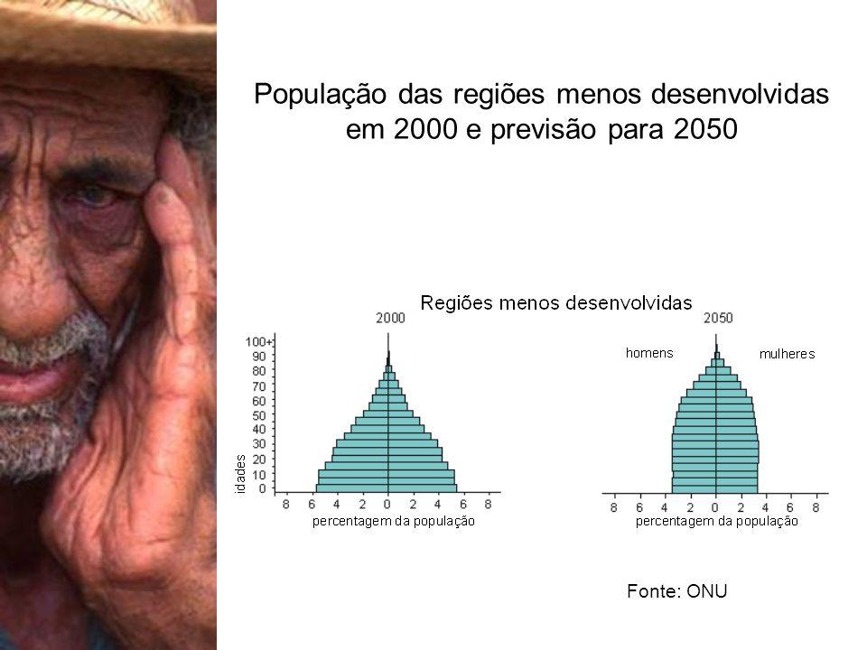 População das regiões menos desenvolvidas em 2000 e previsão para 2050 Fonte: ONU