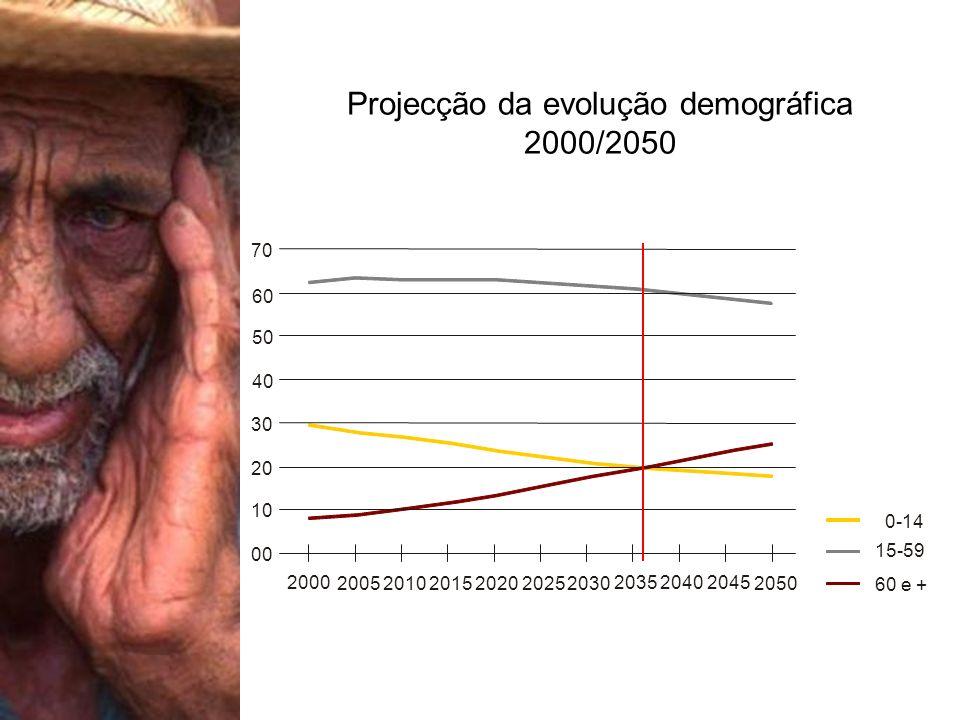 70 0-14 60 50 40 30 20 10 00 2000 2005 2010 2015 2020 20252030 2035 2040 2045 2050 60 e + 15-59 Projecção da evolução demográfica 2000/2050