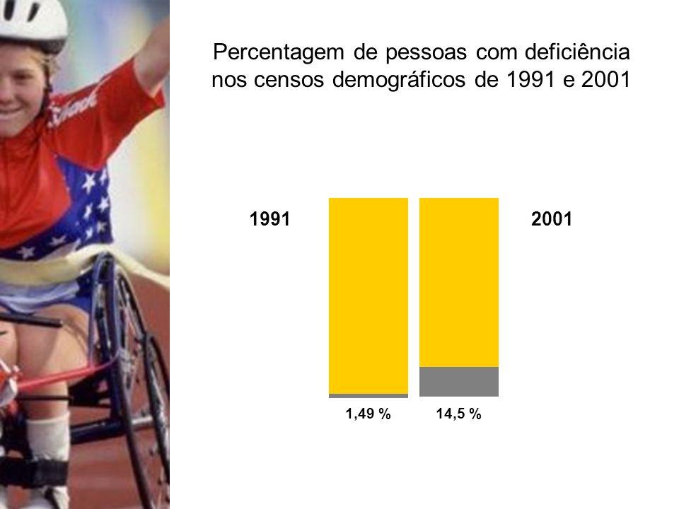 1,49 %14,5 % 20011991 Percentagem de pessoas com deficiência nos censos demográficos de 1991 e 2001