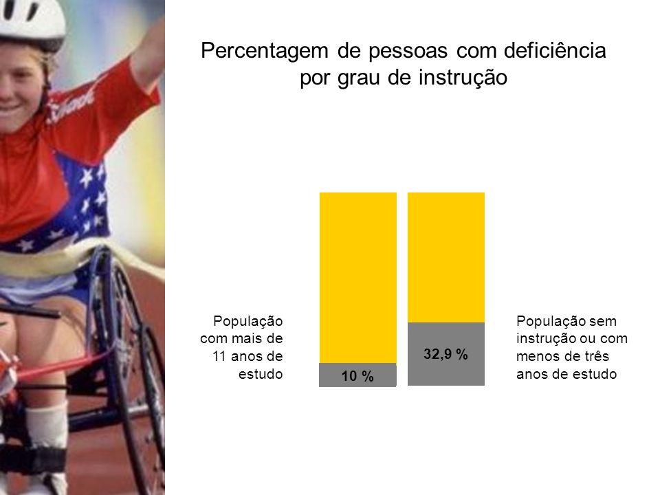 Percentagem de pessoas com deficiência por grau de instrução População sem instrução ou com menos de três anos de estudo População com mais de 11 anos de estudo 10 % 32,9 %