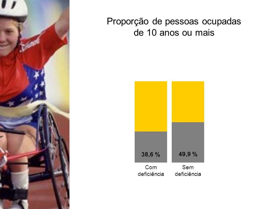 38,6 % 49,9 % Com deficiência Sem deficiência Proporção de pessoas ocupadas de 10 anos ou mais