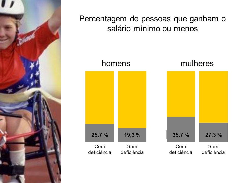 Percentagem de pessoas que ganham o salário mínimo ou menos 25,7 % 19,3 % 35,7 % 27,3 % homensmulheres Com deficiência Sem deficiência Com deficiência Sem deficiência