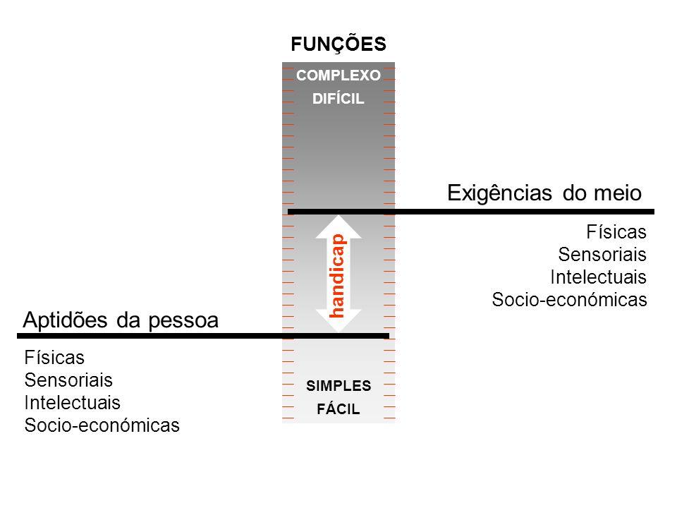 COMPLEXO DIFÍCIL SIMPLES FÁCIL handicap Físicas Sensoriais Intelectuais Socio-económicas Aptidões da pessoa Exigências do meio Físicas Sensoriais Intelectuais Socio-económicas FUNÇÕES