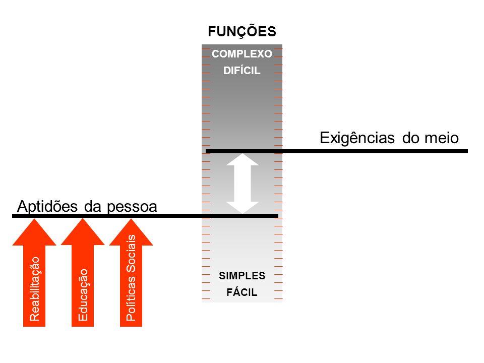 Aptidões da pessoa Exigências do meio ReabilitaçãoEducaçãoPolíticas Sociais COMPLEXO DIFÍCIL SIMPLES FÁCIL FUNÇÕES