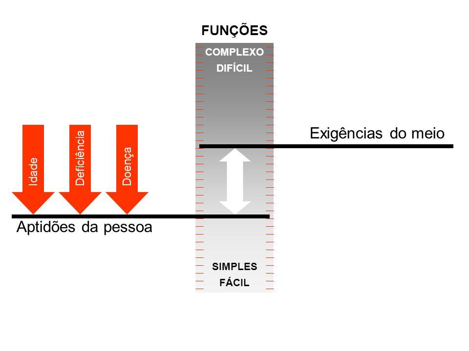 Aptidões da pessoa COMPLEXO DIFÍCIL SIMPLES FÁCIL Idade DeficiênciaDoença Exigências do meio FUNÇÕES
