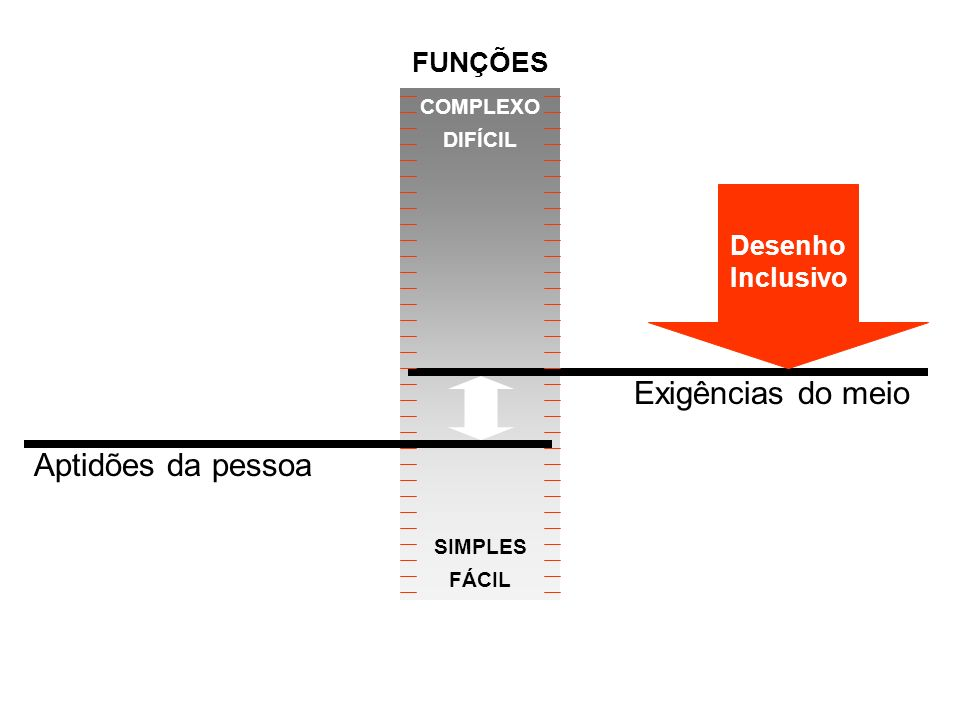 Aptidões da pessoa COMPLEXO DIFÍCIL SIMPLES FÁCIL Exigências do meio Desenho Inclusivo FUNÇÕES