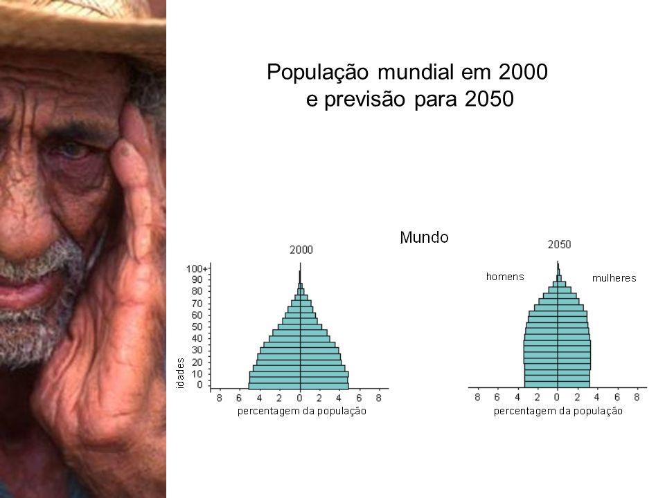 População mundial em 2000 e previsão para 2050 Fonte: ONU